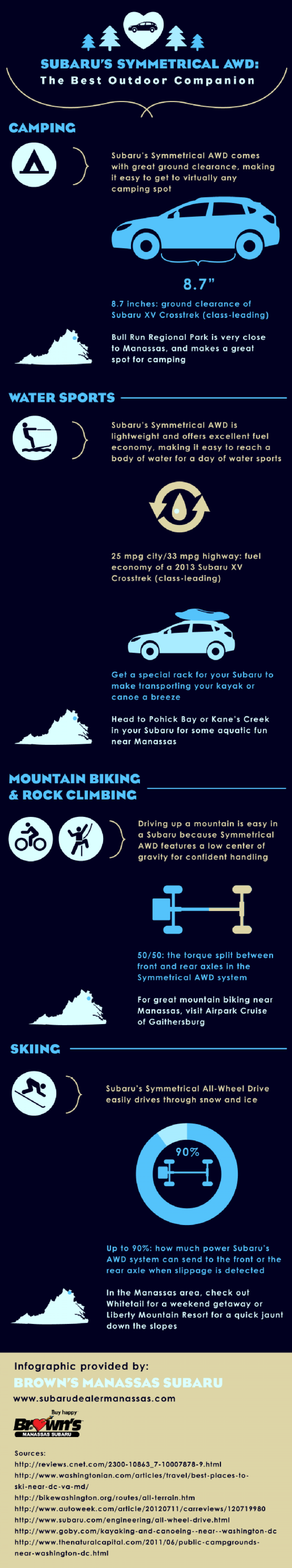 Subaru's Symmetrical AWD: The Best Outdoor Companion  Infographic