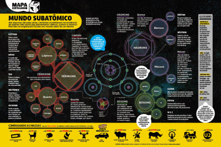 Subatomic world Infographic