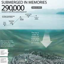 SUBMERGED IN MEMORIES Infographic
