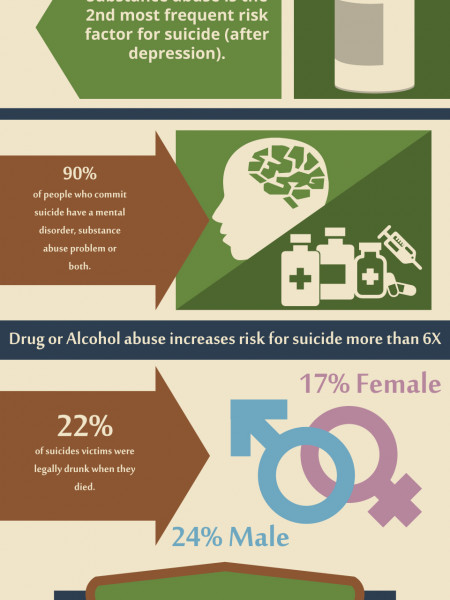 Substance Abuse | Treatment Hope Recovery Program Infographic