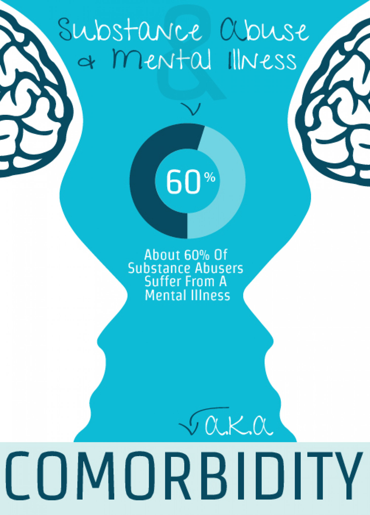 Substance Abuse And Mental Illness Content Visual  Infographic