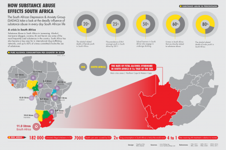 Substance Abuse in South Africa 2014 Infographic