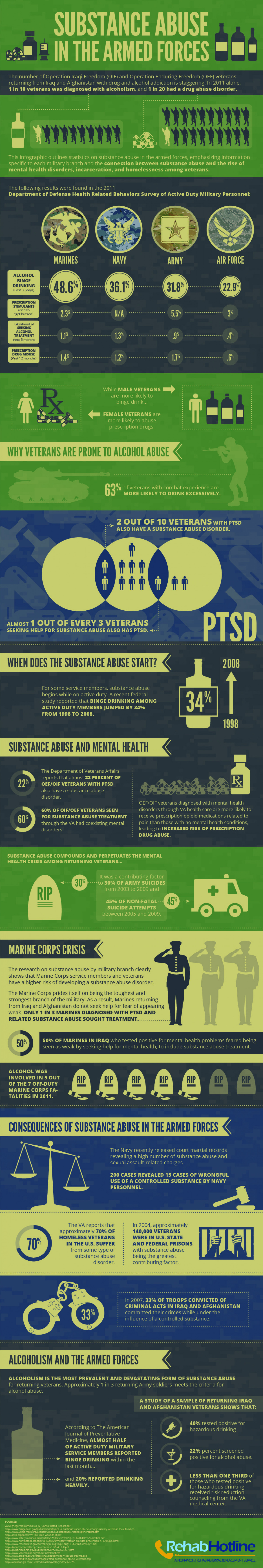 Substance Abuse in the Armed Forces Infographic