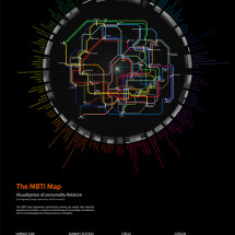 Subway Personality: The MBTI Map Infographic