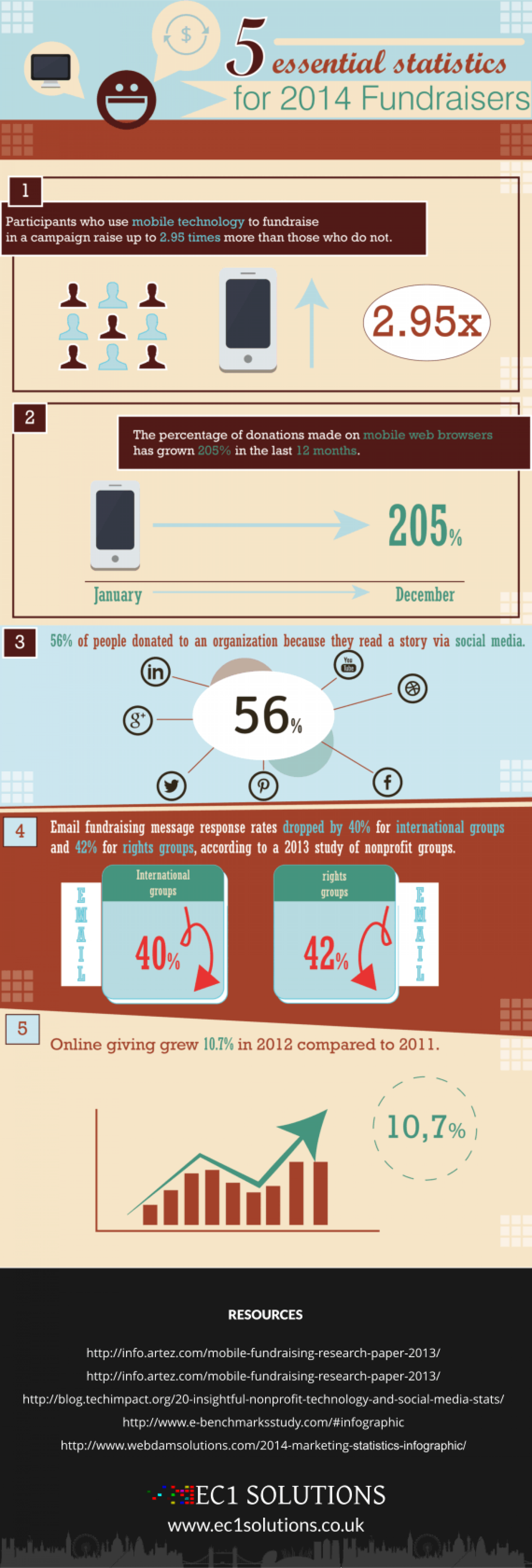 Essential Statistics for 2014 Fundraisers Infographic