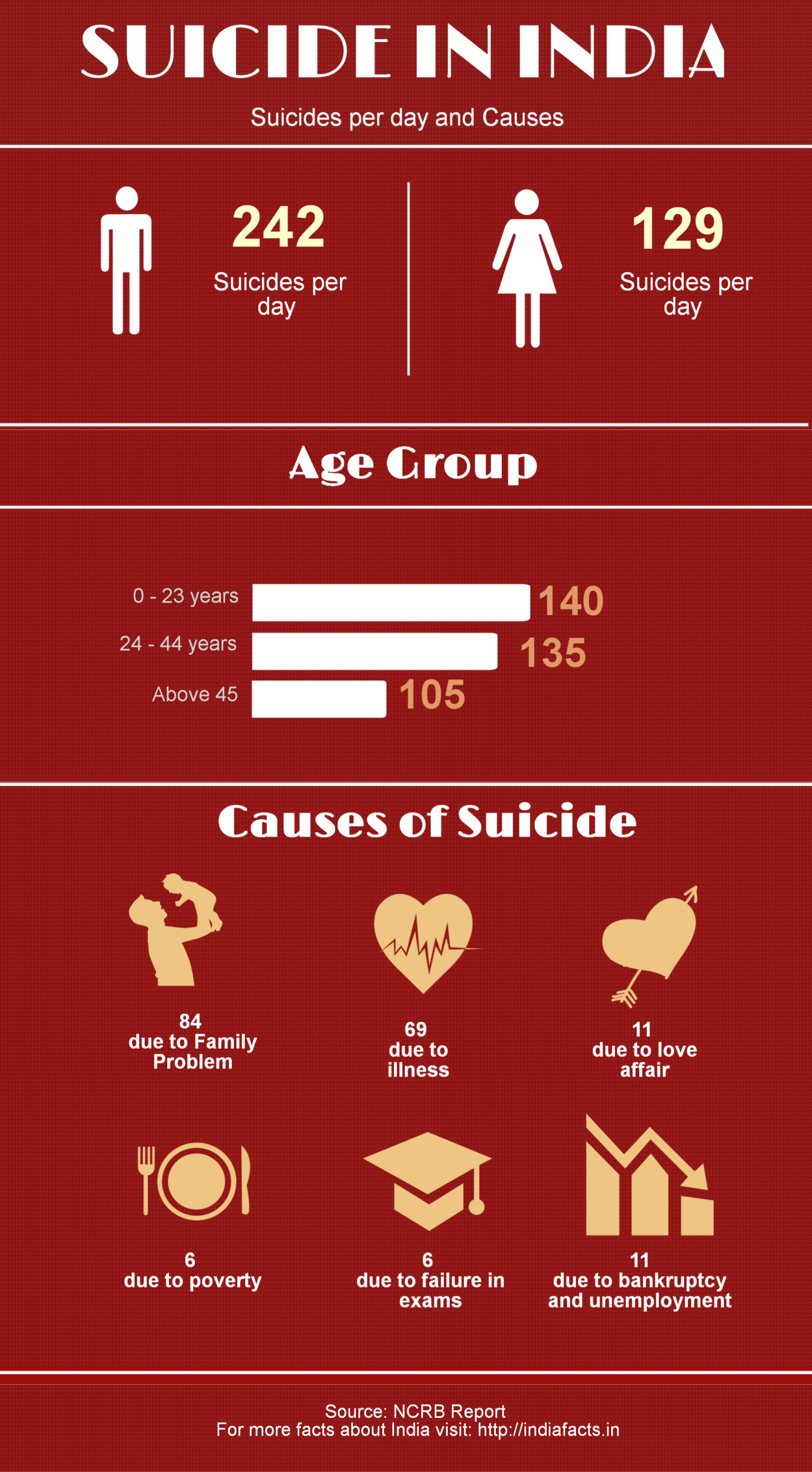 Suicide in India: Suicides per day and Causes of Suicide Infographic