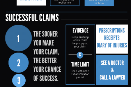 Suing The NHS Infographic