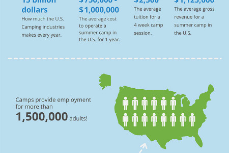 Summer Camps in the United States Infographic