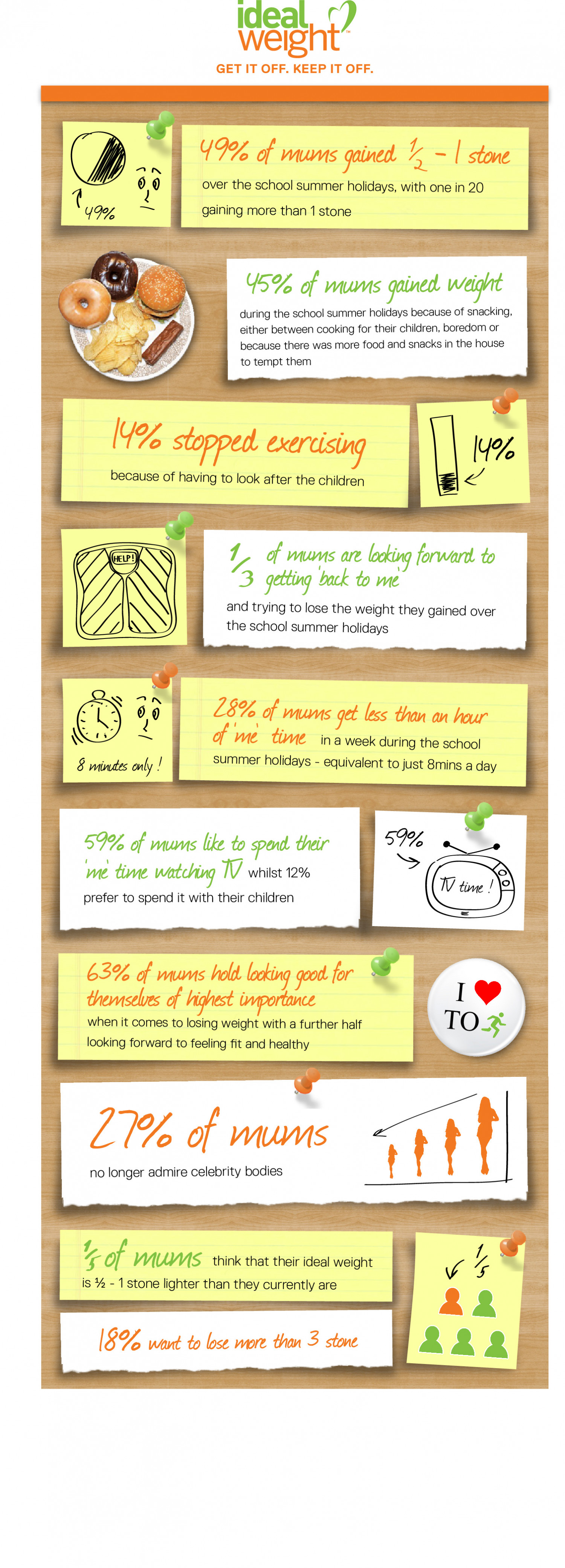 Summer Holiday Impact on Mums Infographic