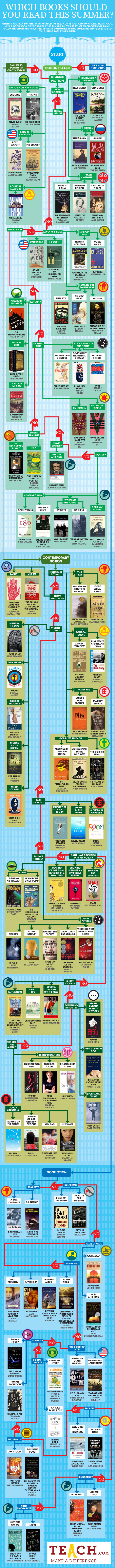 Summer Reading Flowchart: What Should You Read On Your Break? Infographic