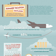 Summer Vacation Outlook Infographic