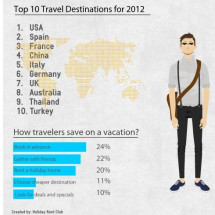 Summer Vacations 2012 (Global share) Infographic