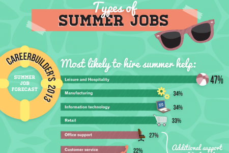 Summer Work Schedule Infographic