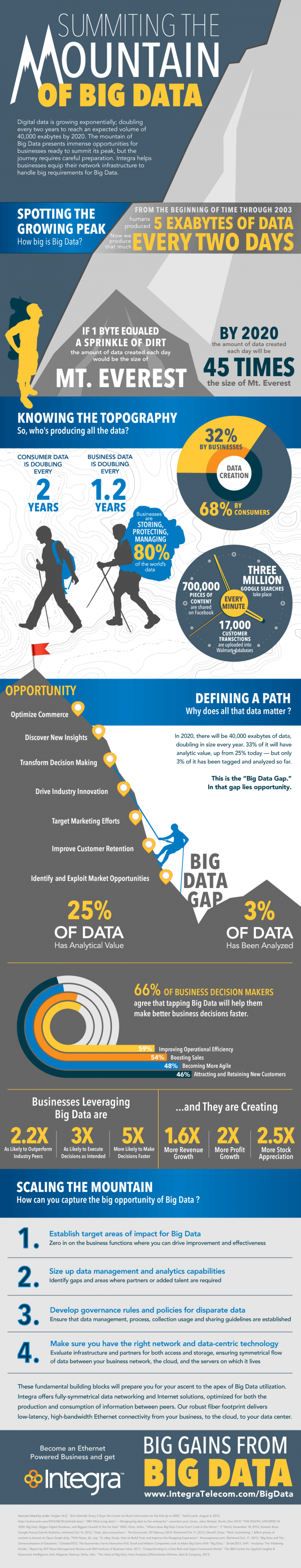 Summiting the Mountain of Big Data