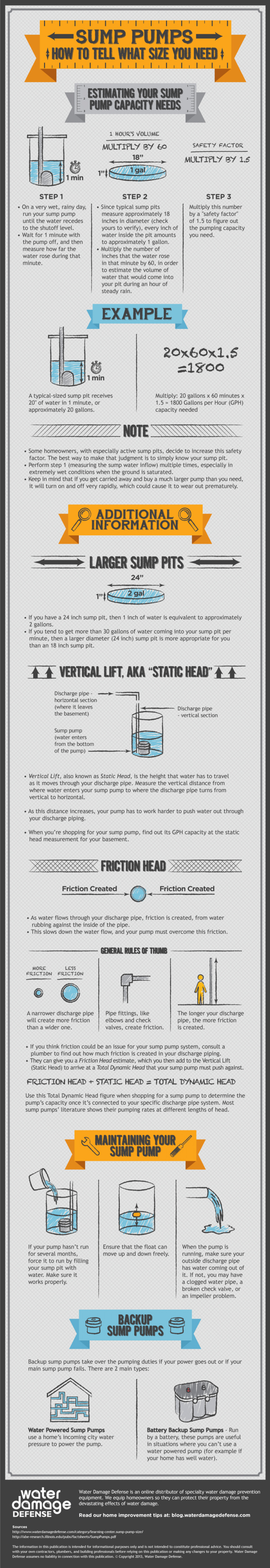 Sump Pumps - How to Tell What Size You Need Infographic