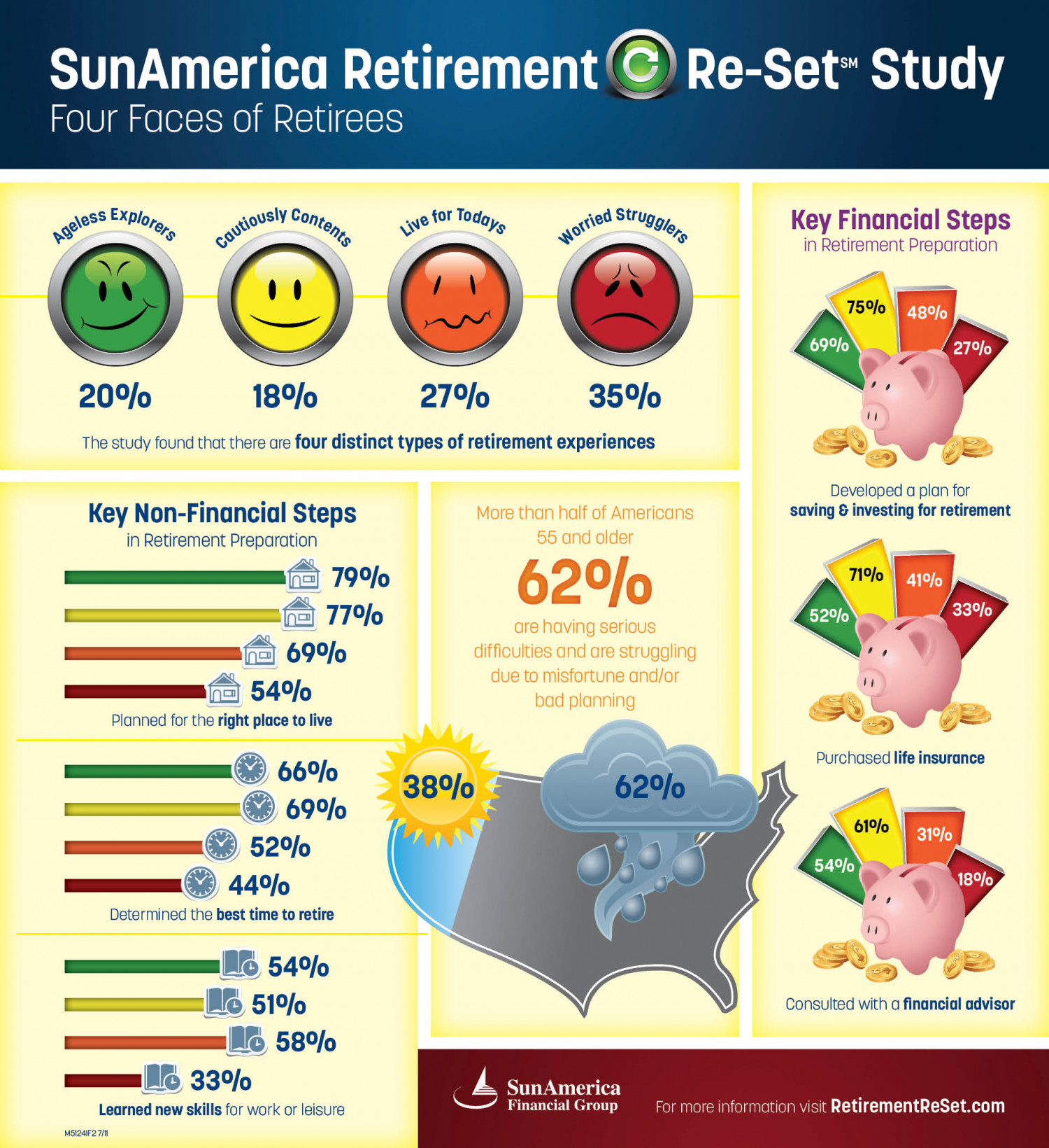 Sun America Retirement Re-Set Study Infographic
