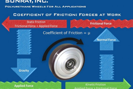 Sunray, Inc. - The Coefficient of Friction Infographic