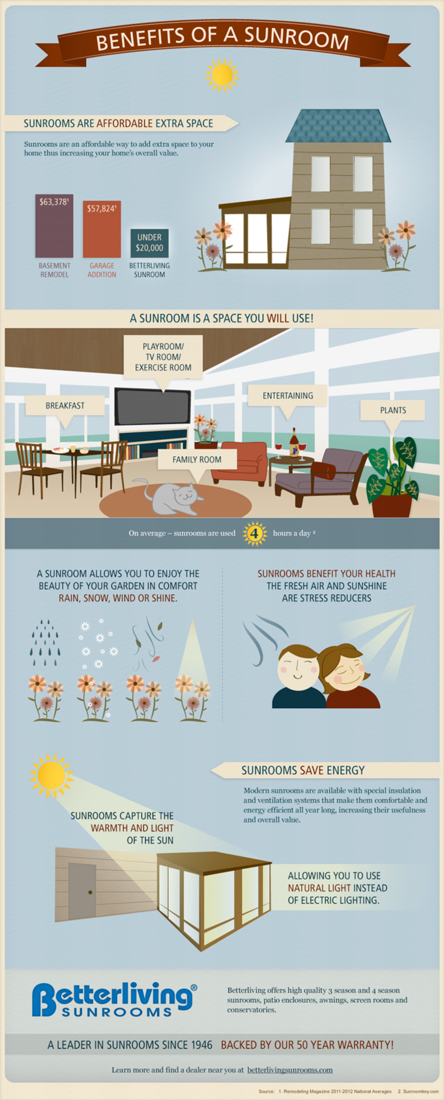 Sunroom Benefits Infographic