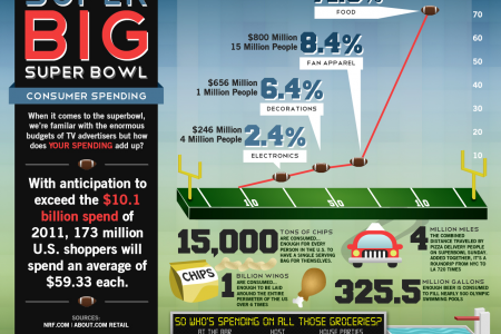 Super Big Super Bowl Infographic