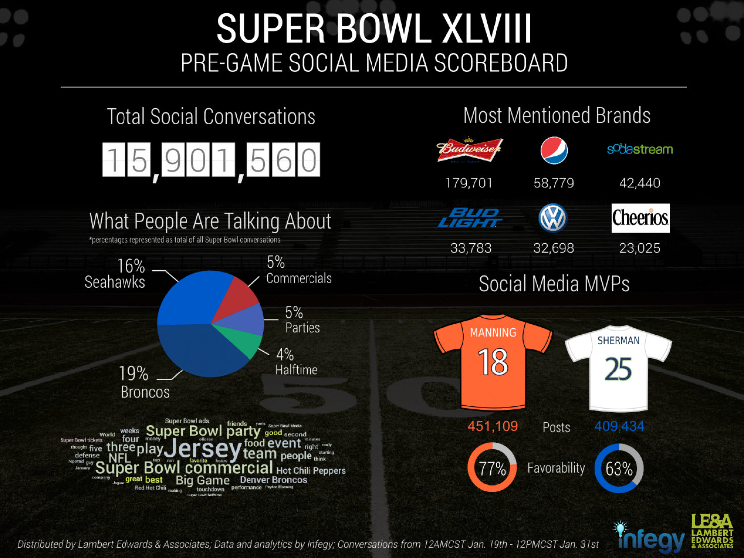 Super Bowl 2014 Pre-Game Social Media Scoreboard Infographic