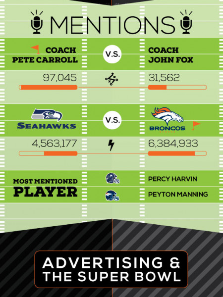 SUPER BOWL 2014 SOCIAL INSIGHTS Infographic