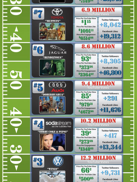 Super Bowl Advertising Winners Infographic