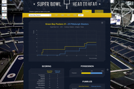 Super Bowl Head to Head Infographic