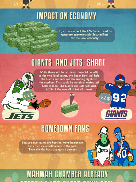 Impact on the local economy by the upcoming NY/NJ Superbowl Infographic
