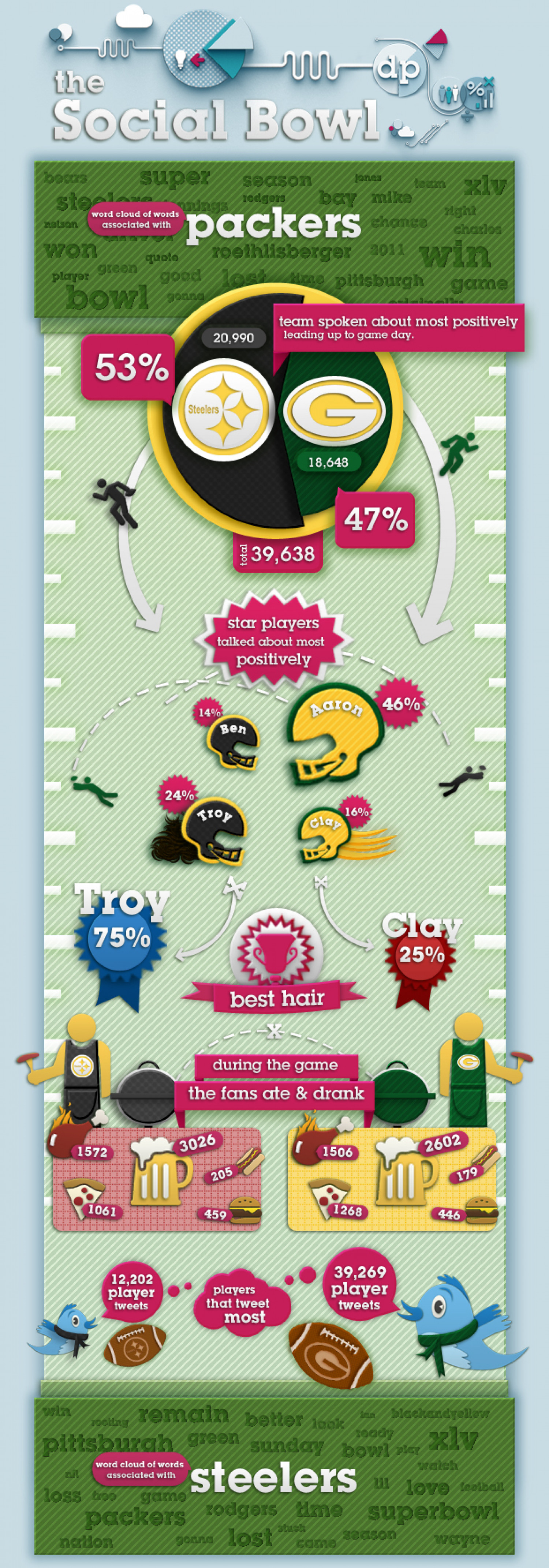 Super Bowl Infographic: The Social Bowl Infographic