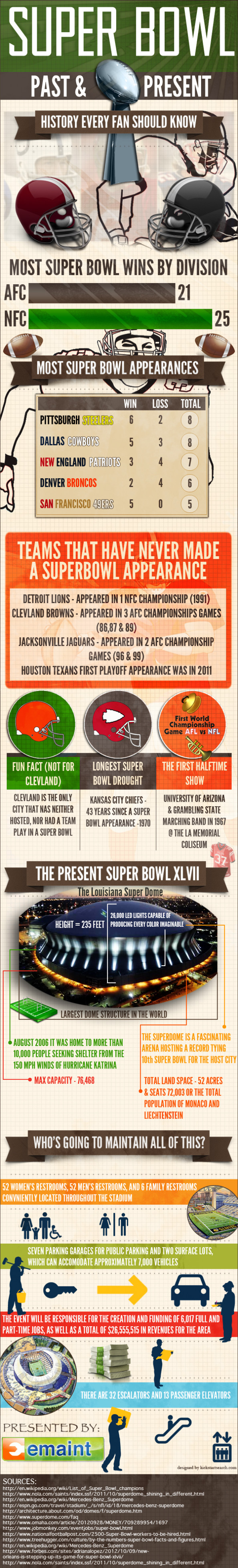 Super Bowl Past & Present Infographic
