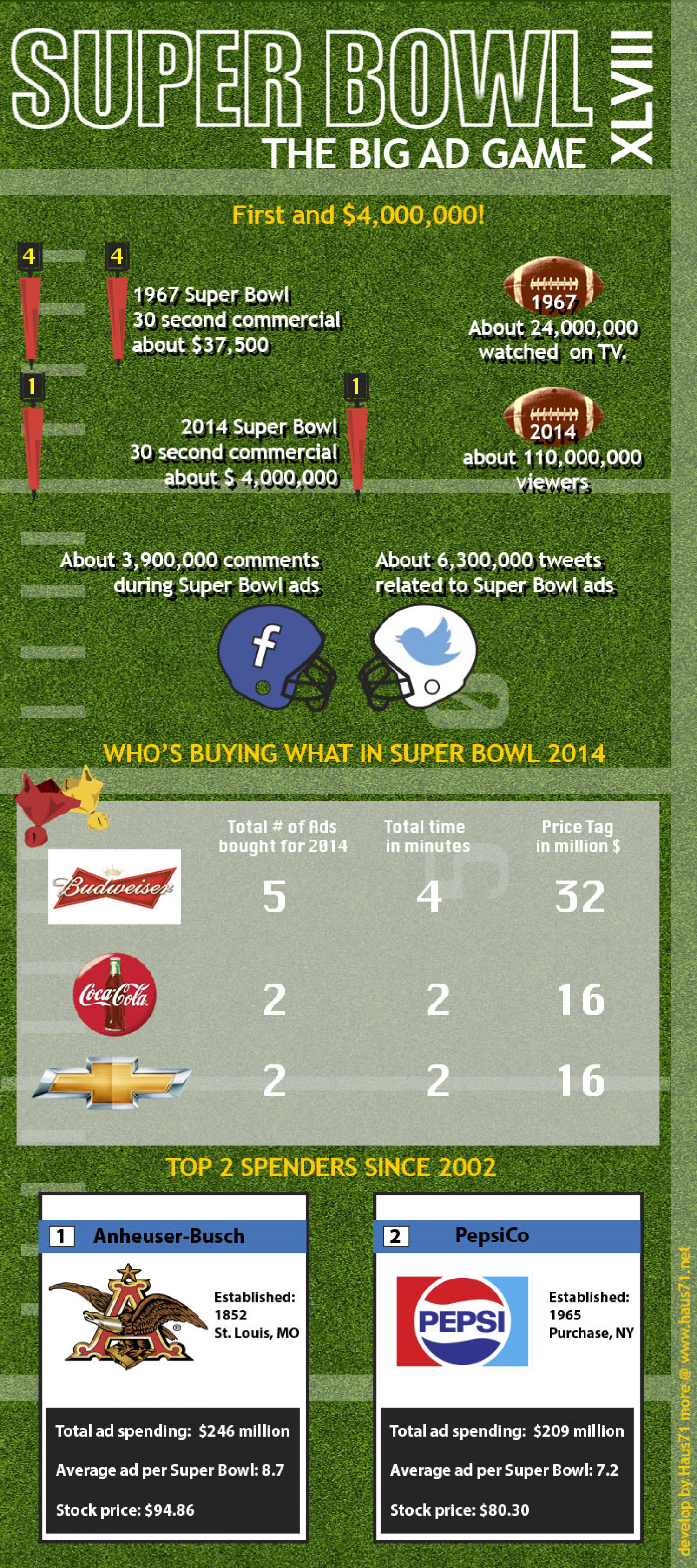 Super Bowl The Big Ad Game Infographic