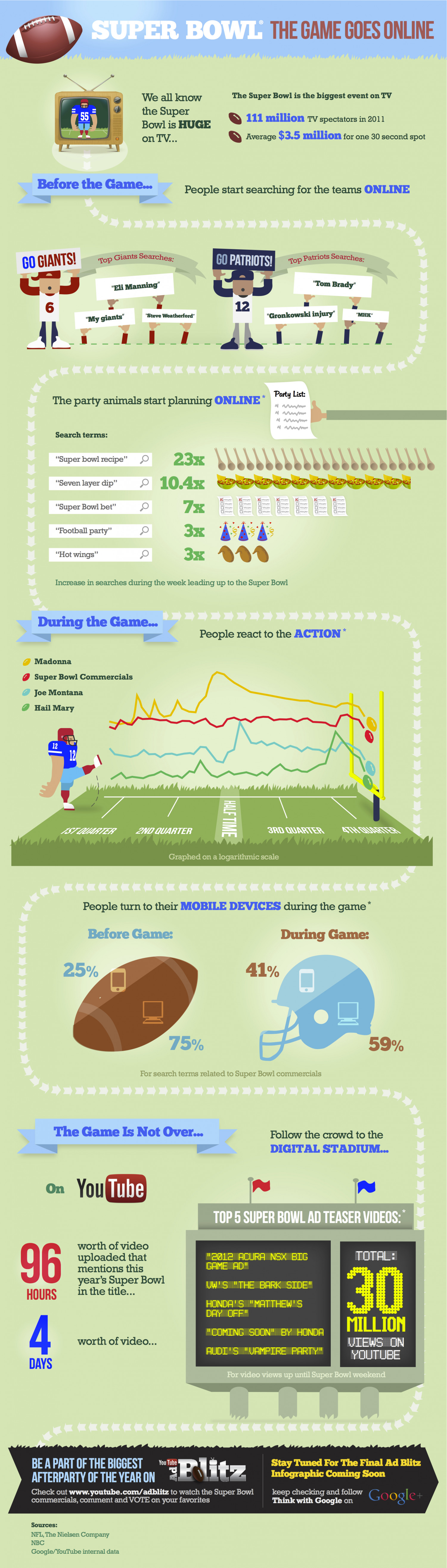 Super Bowl: The Game Goes Online Infographic