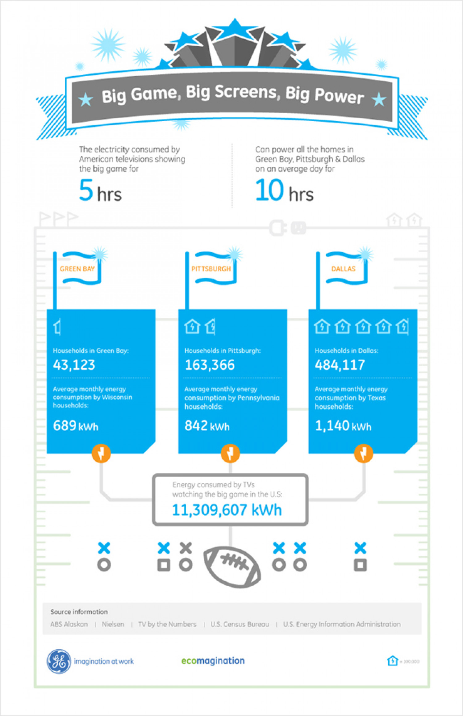 Super Bowl TV Energy Consumption Infographic