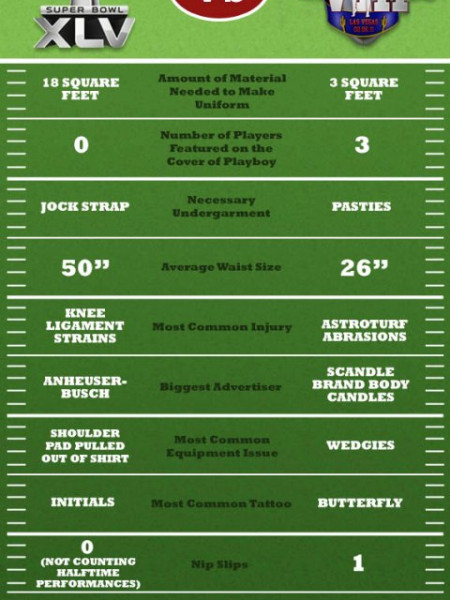 Super Bowl vs Lingerie Bowl Infographic