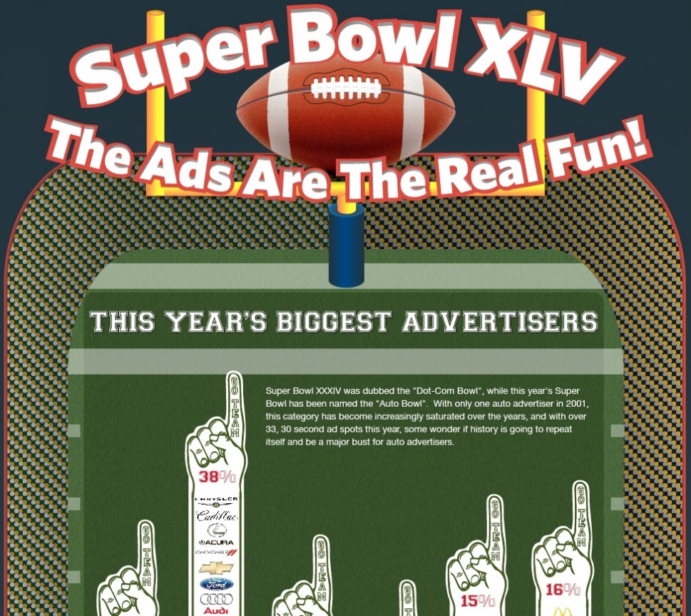 Super Bowl XLV: The Ads Are The Real Fun! Infographic