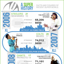 Super Bowl XLVII - A Super History Infographic
