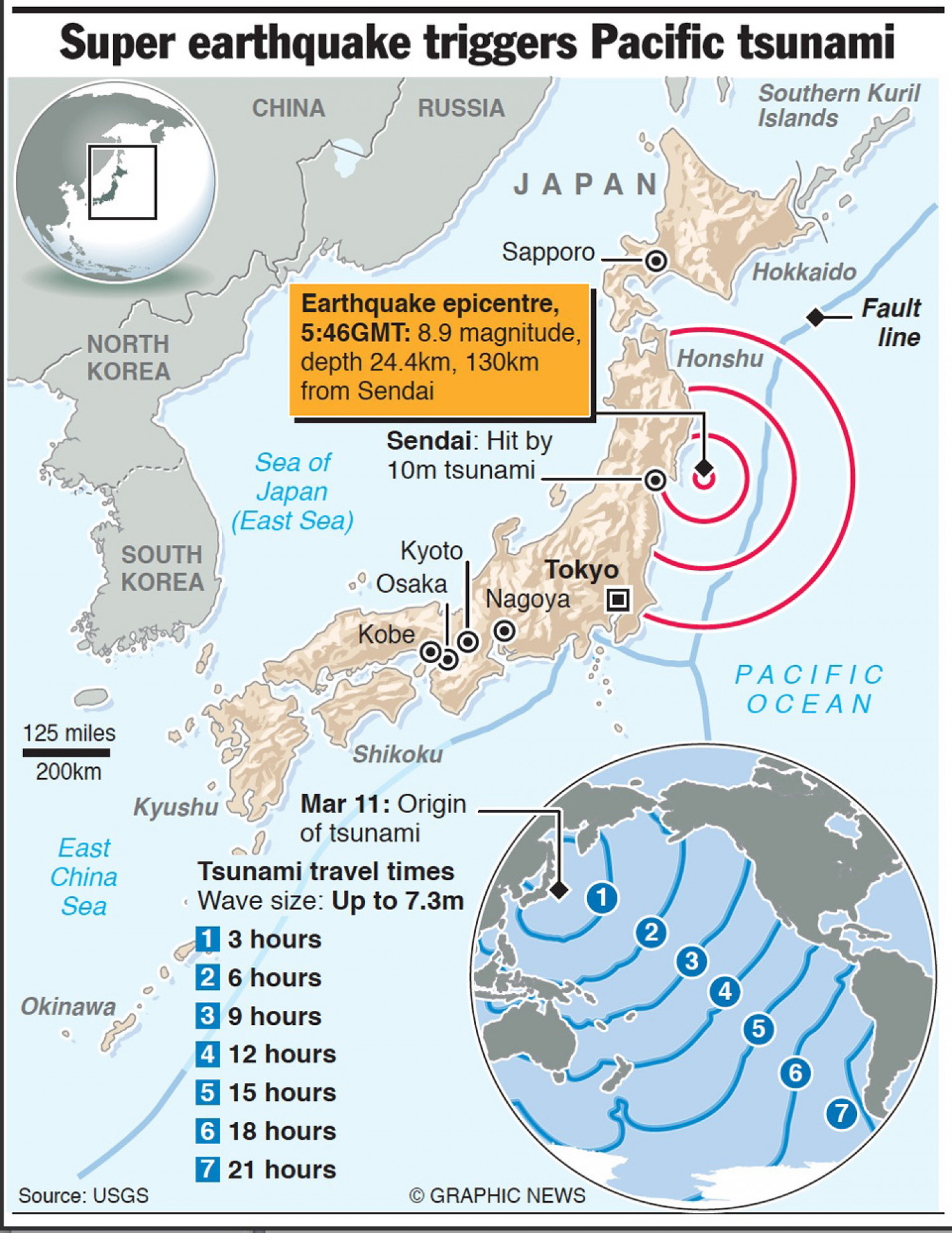 Super Earthquake Triggers Pacific Tsunami  Infographic