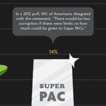 Super PAC Believe it Or Not! Infographic