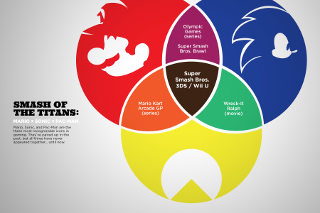 Super Smash Bros: Smash of the Titans Venn Diagram Infographic