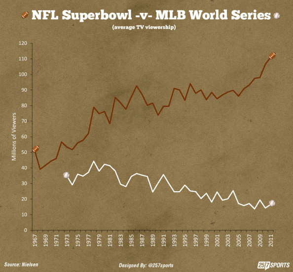 Superbowl -v- World Series  Infographic