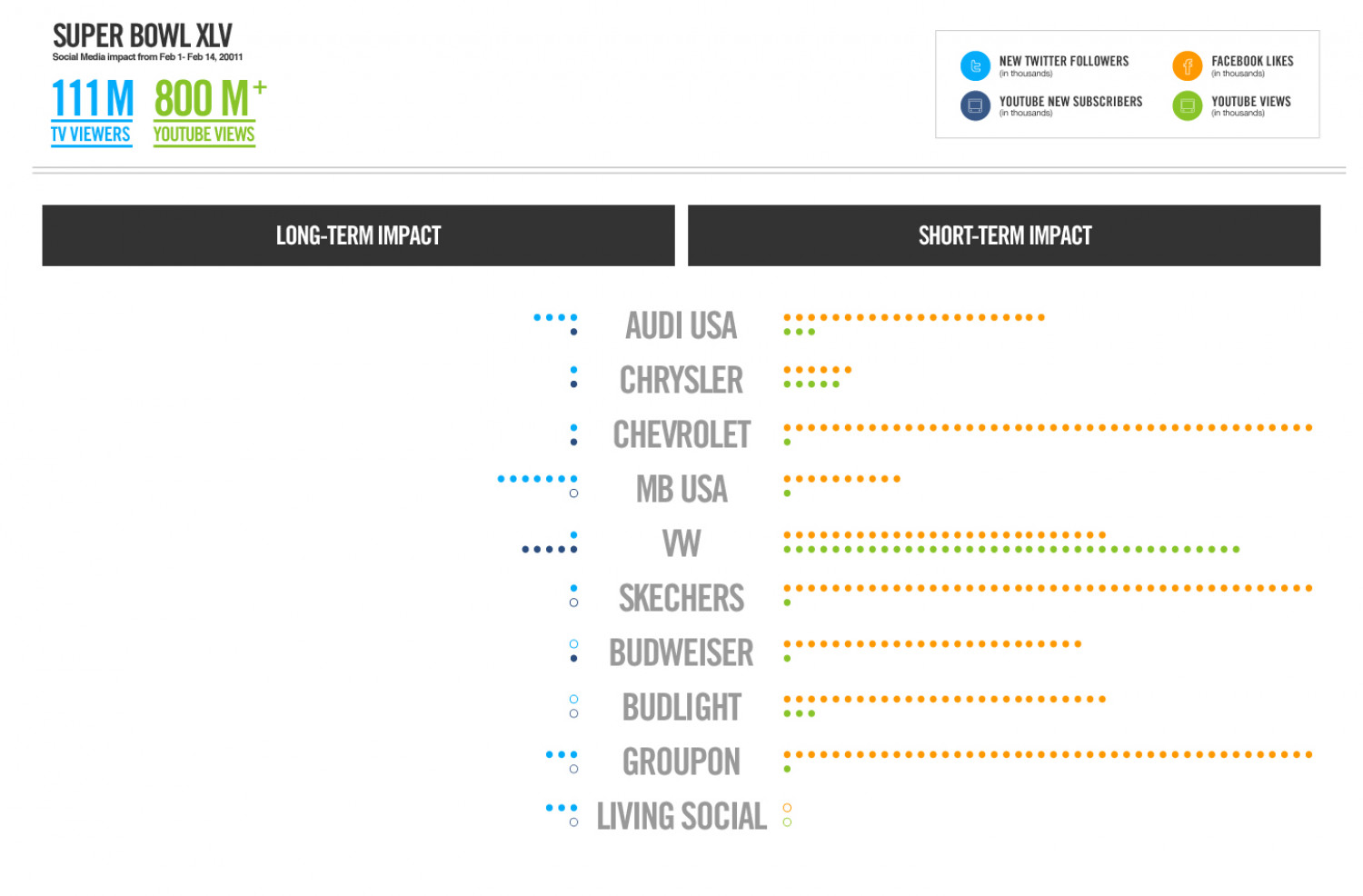 Superbowl XLV: Social Media Impact from Feb 1-Feb 14 2011 Infographic
