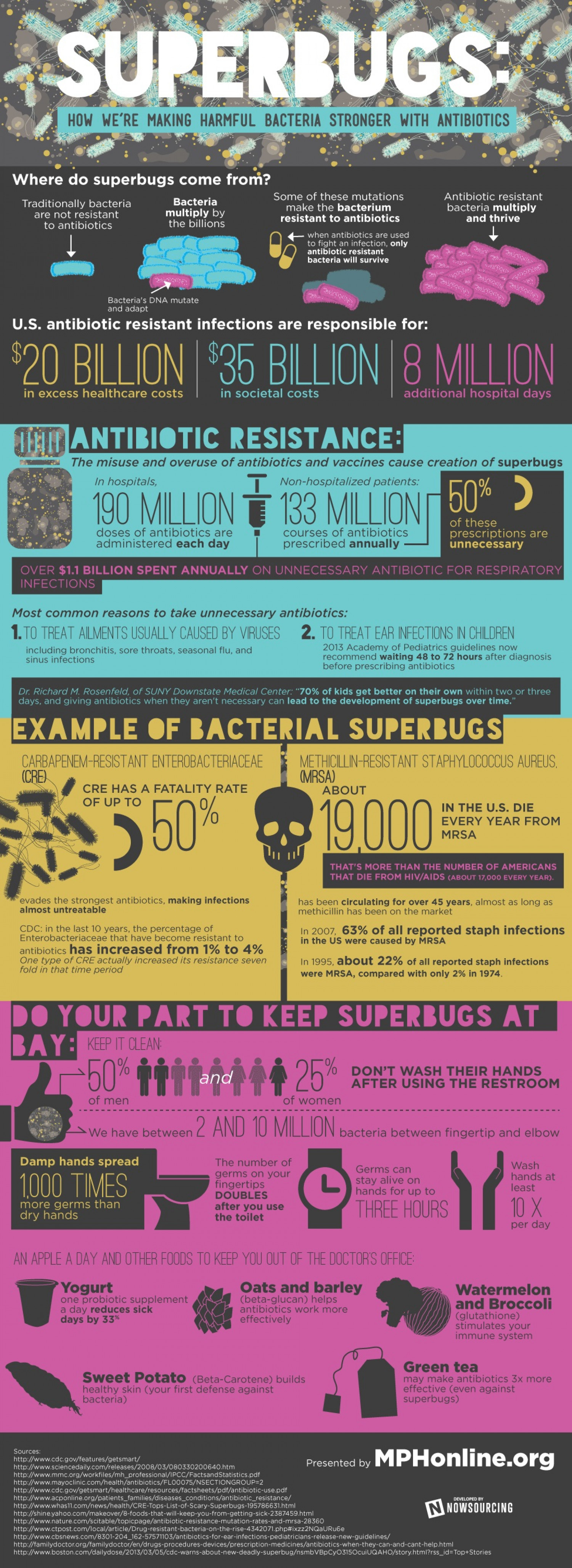 Superbugs Infographic