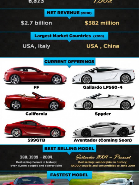 Supercar Rivalry : Ferrari vs. Lamborghini Infographic