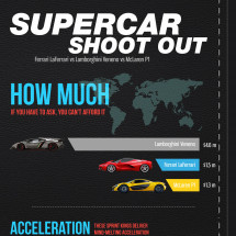 Supercar shoot out: Ferrari vs Lambo vs McLaren Infographic