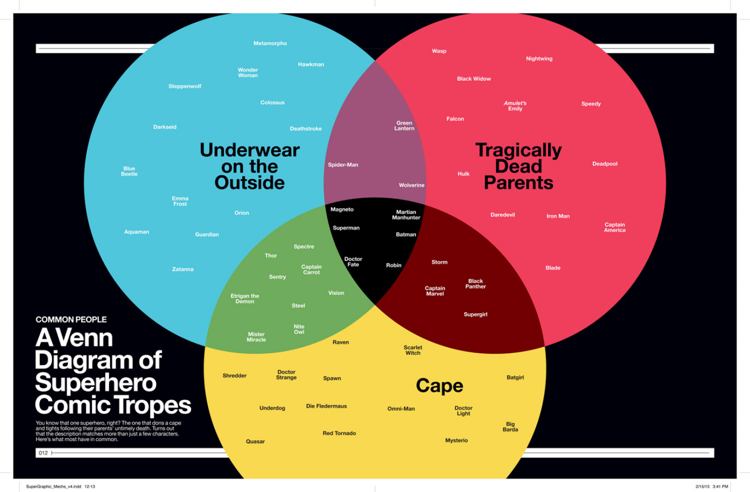 Superhero Comic Tropes Infographic