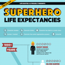 Superhero Life Expectancies Infographic