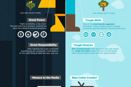 Superhero vs Contractor Infographic