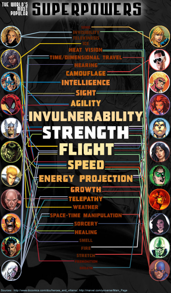 Superheroes and Superpowers Infographic