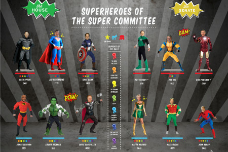 Superheroes of the Super Committee Infographic