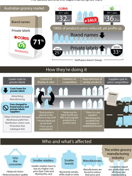 Supermarket Price War Tactics #1 Infographic